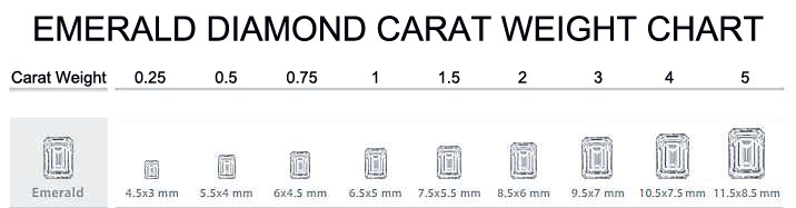 Emerald diamond carat weight chart