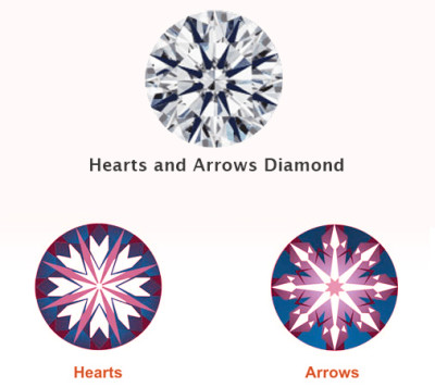 Hearts and Arrows Diamond