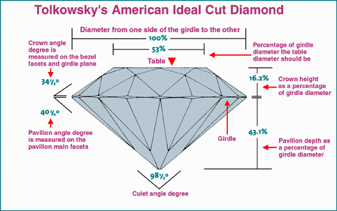 Tolkowsky Ideal Cut Round Diamond