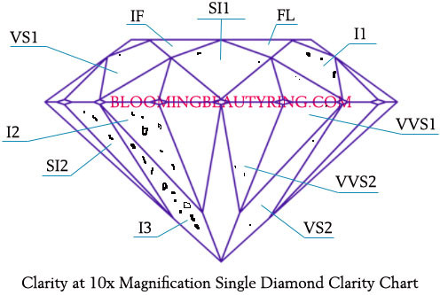 Clarity at 10x Magnification Single Diamond Clarity Chart