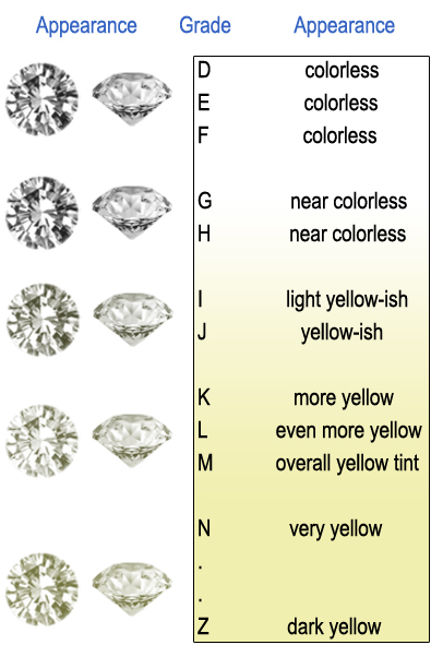 page diamond color colorchart grade f