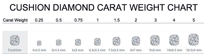 cushion-diamond-carat-weight-chart