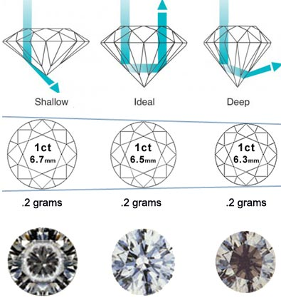 Combining Carat weight with diamond cut