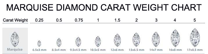 Marquise diamond carat weight chart
