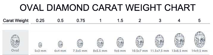 Diamond Size Chart Actual Size Oval Diamond Carat Size Chart