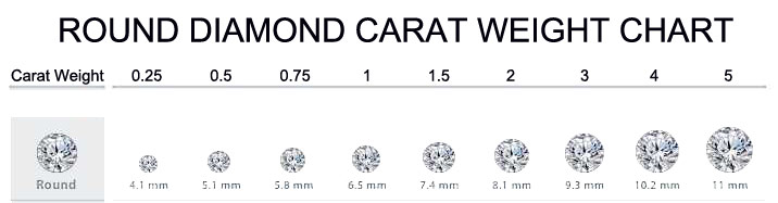 Round diamond carat weight chart