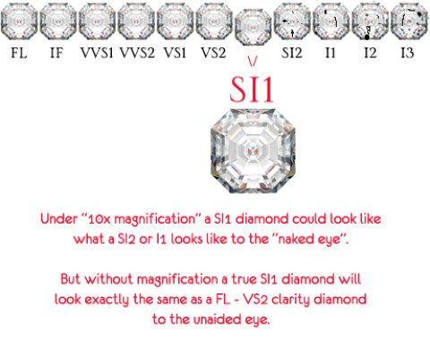 Si1 Diamond Clarity Explained